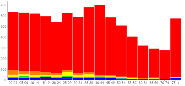 Graph: Population by Age and Race, 2000 Census - Sumner, Washington - Census Viewer