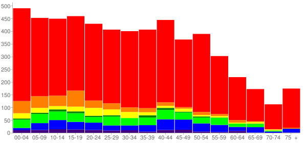 Graph: Population by Age and Race, 2000 Census - Tanglewilde, Washington - Census Viewer