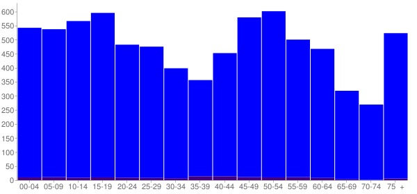 Graph: Population by Age and Hispanic or Latino Origin, 2010 Census - Franklin, Louisiana - Census Viewer