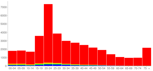 Graph: Population by Age and Race, 2000 Census - Burlington, Vermont - Census Viewer