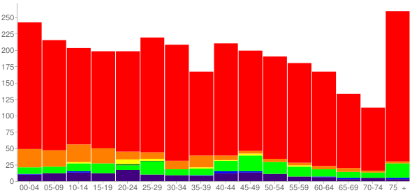Graph: Population by Age and Race, 2010 Census - Chandler, Oklahoma - Census Viewer
