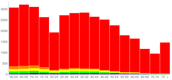 Graph: Population by Age and Race, 2010 Census - Burleson, Texas - Census Viewer