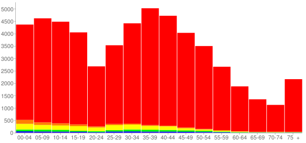 Graph: Population by Age and Race, 2000 Census - Kendall County, Illinois - Census Viewer