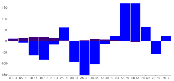 Graph: Change in Population between 2000 and 2010, by Age and Hispanic or Latino Origin - Princeton, Illinois - Census Viewer