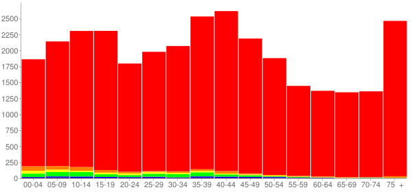 Graph: Population by Age and Race, 2000 Census - Granite City, Illinois - Census Viewer