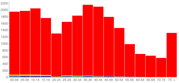 Graph: Population by Age and Race, 2000 Census - Lincoln County, South Dakota - Census Viewer