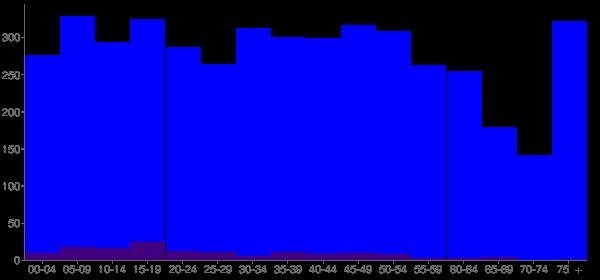 Graph: Population by Age and Hispanic or Latino Origin, 2010 Census - Buchanan, Michigan - Census Viewer