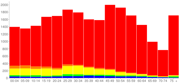 Graph: Population by Age and Race, 2010 Census - Elmwood Park, Illinois - Census Viewer