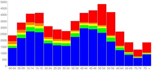 Graph: Population by Age and Race, 2000 Census - Cerritos (Dairy Valley), California - Census Viewer
