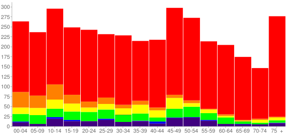 Graph: Population by Age and Race, 2010 Census - Hobart, Oklahoma - Census Viewer