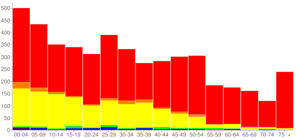 Graph: Population by Age and Race, 2010 Census - Sansom Park, Texas - Census Viewer