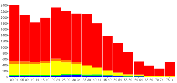 Graph: Population by Age and Race, 2000 Census - West Chicago, Illinois - Census Viewer
