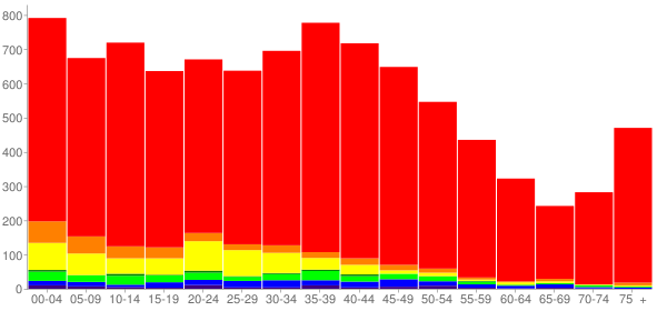 Graph: Population by Age and Race, 2000 Census - Hazel Dell North, Washington - Census Viewer