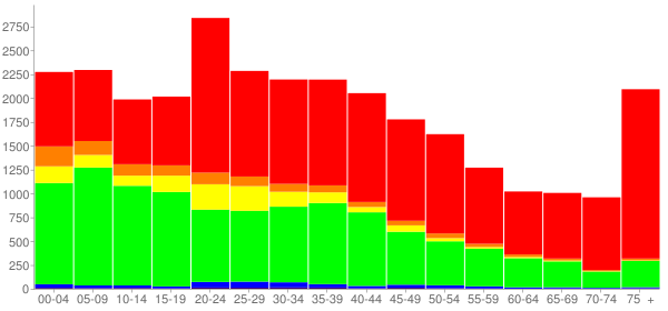 Graph: Population by Age and Race, 2000 Census - Poughkeepsie, New York - Census Viewer