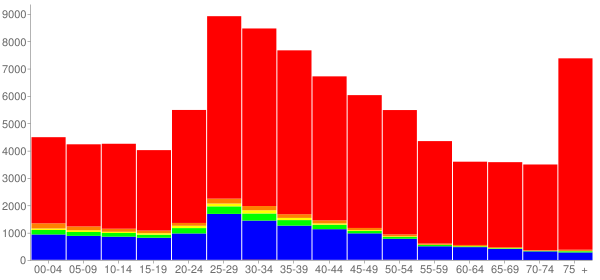Graph: Population by Age and Race, 2000 Census - Quincy, Massachusetts - Census Viewer