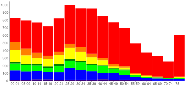 Graph: Population by Age and Race, 2000 Census - Riverton-Boulevard Park, Washington - Census Viewer