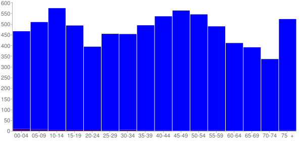 Graph: Population by Age and Hispanic or Latino Origin, 2000 Census - Perry County, Tennessee - Census Viewer