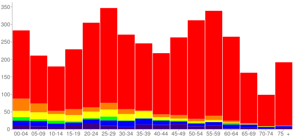 Graph: Population by Age and Race, 2010 Census - Marietta-Alderwood, Washington - Census Viewer
