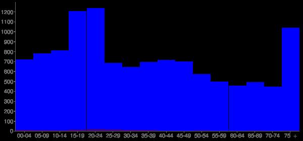 Graph: Population by Age and Hispanic or Latino Origin, 2000 Census - Magnolia, Arkansas - Census Viewer