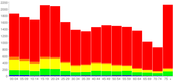 Graph: Population by Age and Race, 2010 Census - Seguin, Texas - Census Viewer