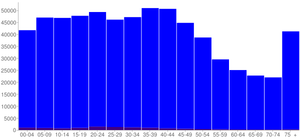Graph: Population by Age and Hispanic or Latino Origin, 2000 Census - Baltimore, Maryland - Census Viewer