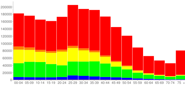 Graph: Population by Age and Race, 2000 Census - Dallas County, Texas - Census Viewer