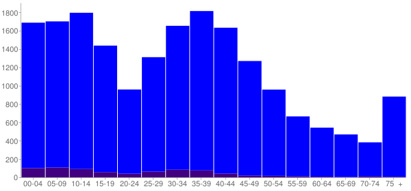 Graph: Population by Age and Hispanic or Latino Origin, 2000 Census - Owasso, Oklahoma - Census Viewer