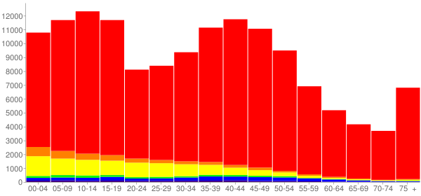 Graph: Population by Age and Race, 2000 Census - Benton County, Washington - Census Viewer