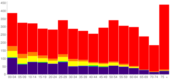 Graph: Population by Age and Race, 2010 Census - Omak, Washington - Census Viewer