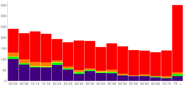 Graph: Population by Age and Race, 2000 Census - Okemah, Oklahoma - Census Viewer