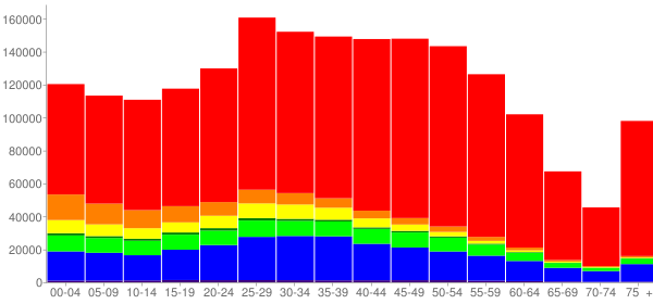 Graph: Population by Age and Race, 2010 Census - King County, Washington - Census Viewer