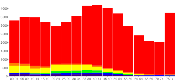 Graph: Population by Age and Race, 2000 Census - Carson City, Nevada - Census Viewer