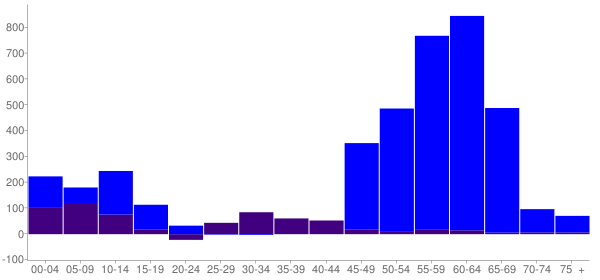 Graph: Change in Population between 2000 and 2010, by Age and Hispanic or Latino Origin - Marshall County, Tennessee - Census Viewer