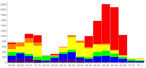 Graph: Change in Population between 2000 and 2010, by Age and Race - Elgin, Illinois - Census Viewer