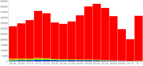 Graph: Population by Age and Race, 2010 Census - Vermont - Census Viewer