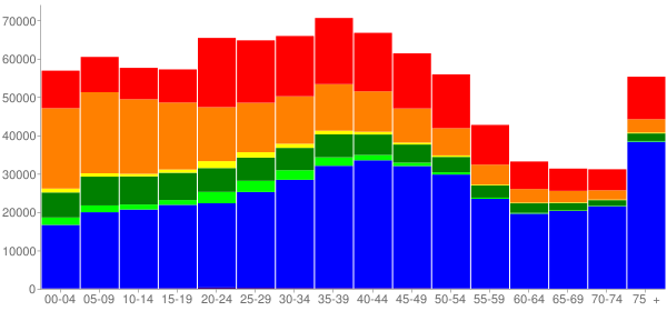 Graph: Population by Age and Race, 2000 Census - Honolulu County, Hawaii - Census Viewer