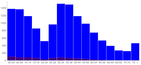 Graph: Population by Age and Hispanic or Latino Origin, 2000 Census - Oswego, Illinois - Census Viewer