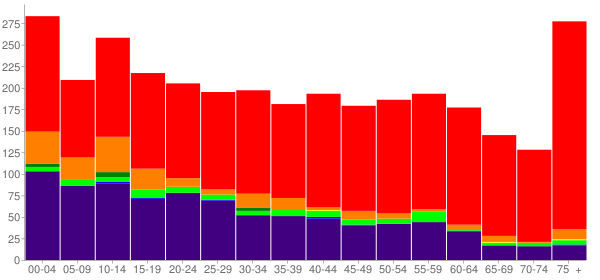 Graph: Population by Age and Race, 2010 Census - Okemah, Oklahoma - Census Viewer