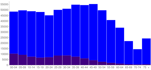 Graph: Population by Age and Hispanic or Latino Origin, 2010 Census - Cobb County, Georgia - Census Viewer