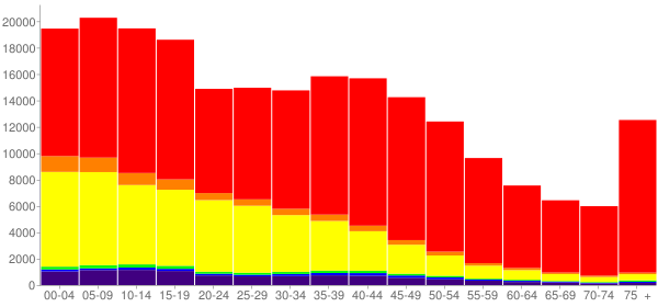 Graph: Population by Age and Race, 2000 Census - Yakima County, Washington - Census Viewer