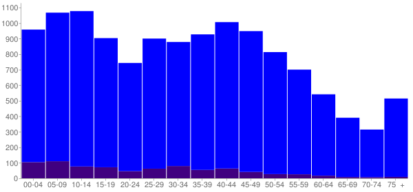 Graph: Population by Age and Hispanic or Latino Origin, 2010 Census - Belle Chasse, Louisiana - Census Viewer