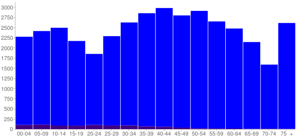 Graph: Population by Age and Hispanic or Latino Origin, 2000 Census - Loudon County, Tennessee - Census Viewer