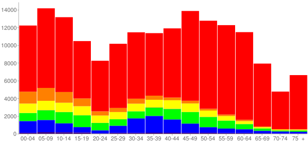 Graph: Change in Population between 2000 and 2010, by Age and Race - Williamson County, Texas - Census Viewer