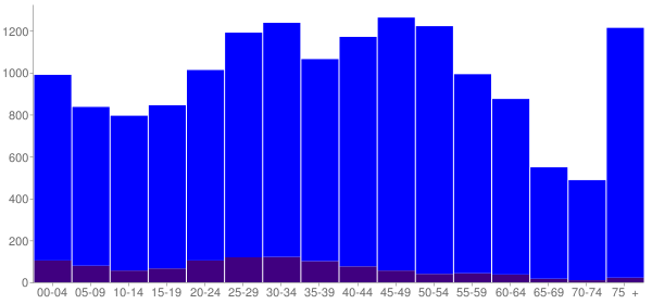 Graph: Population by Age and Hispanic or Latino Origin, 2010 Census - Dixon, Illinois - Census Viewer