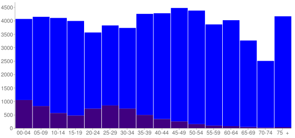 Graph: Population by Age and Hispanic or Latino Origin, 2010 Census - Hamblen County, Tennessee - Census Viewer
