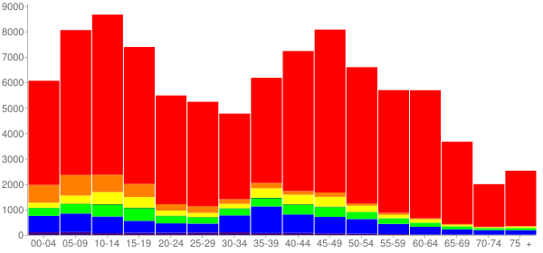 Graph: Change in Population between 2000 and 2010, by Age and Race - Gilbert, Arizona - Census Viewer