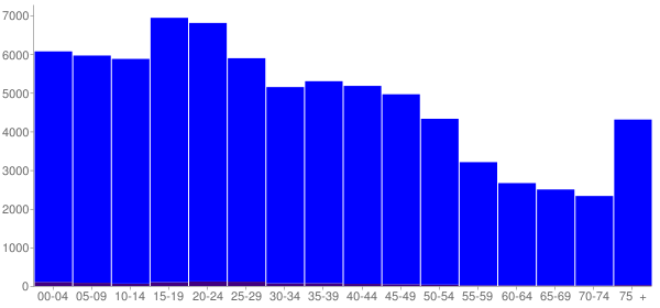 Graph: Population by Age and Hispanic or Latino Origin, 2000 Census - Albany, Georgia - Census Viewer
