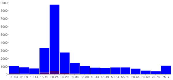 Graph: Population by Age and Hispanic or Latino Origin, 2010 Census - Carbondale, Illinois - Census Viewer