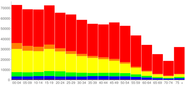 Graph: Population by Age and Race, 2010 Census - Kern County, California - Census Viewer