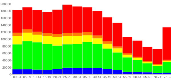 Graph: Population by Age and Race, 2000 Census - Kings County, New York - Census Viewer